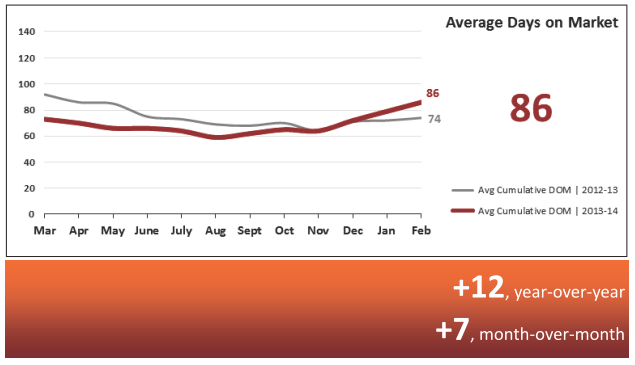 Average Days on the Market - Real Estate Statistics March 2014 - Phoenix