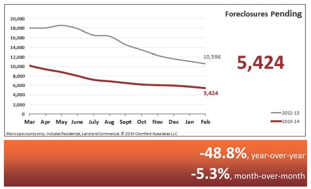 Foreclosures Pending - Real Estate Statistics March 2014 - Phoenix