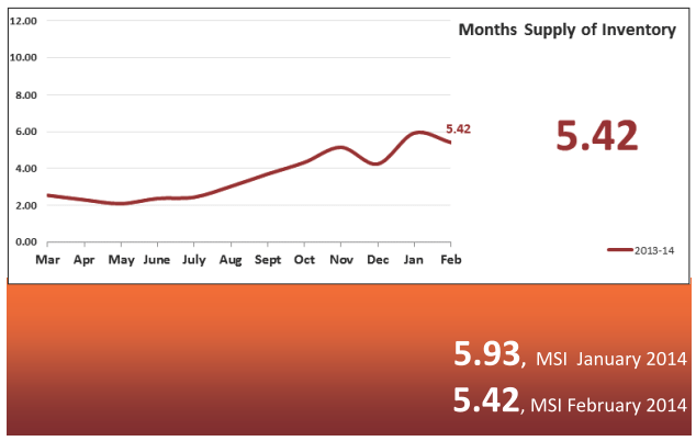 Months Supply of Inventory -Real Estate Statistics March 2014 - Phoenix