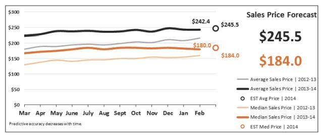 Sales Price Forecast Real Estate Statistics March 2014 - Phoenix
