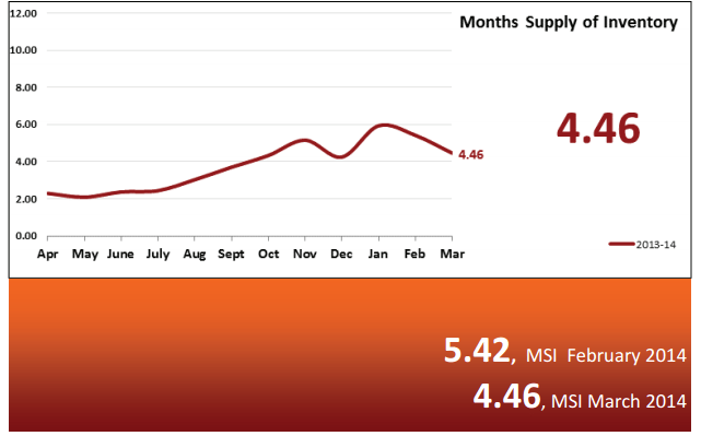 Real Estate Statistics April 2014 - Phoenix - Months Supply of Inventory