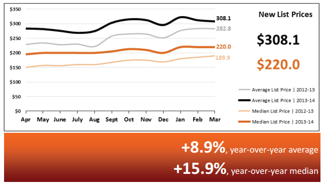 Real Estate Statistics April 2014 - Phoenix - New List Prices