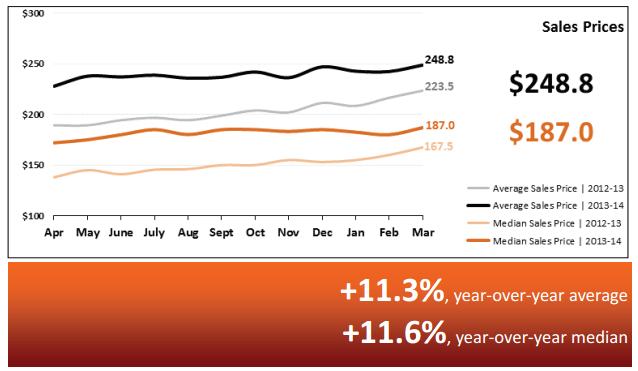 Real Estate Statistics April 2014 - Phoenix - Sale Prices