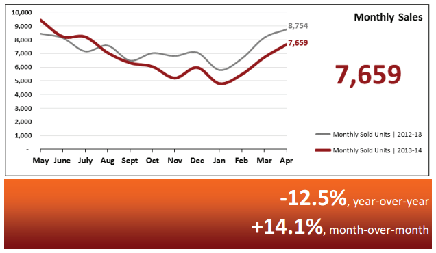 Real Estate Market Statistics May 2014 – Phoenix Monthly Sales