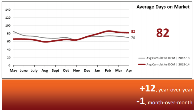 Real Estate Market Statistics May 2014 – Phoenix Average Days on Market