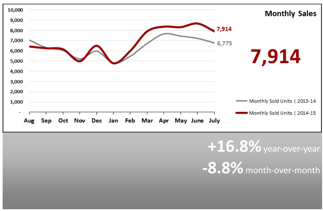 Real Estate Market Statistics August 2015 Phoenix - monthly sales