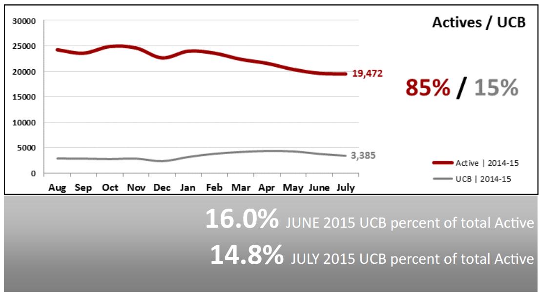 Real Estate Market Statistics August 2015 Phoenix active vs ucb