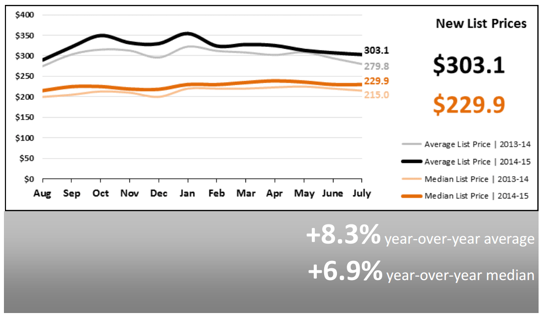 Real Estate Market Statistics August 2015 Phoenix New List Prices