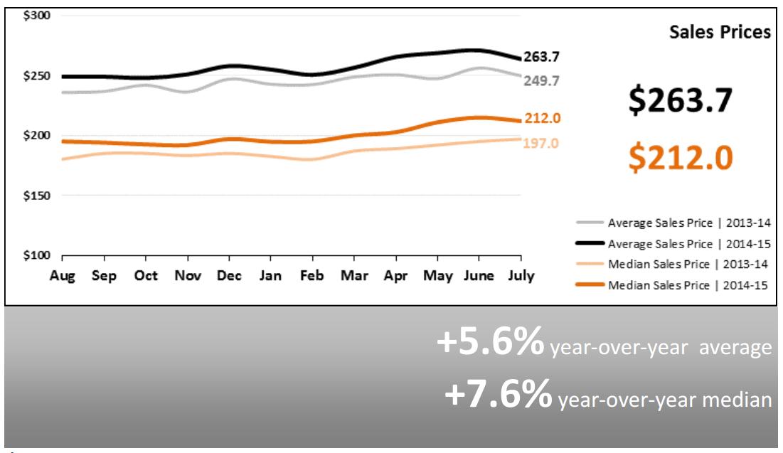 Real Estate Market Statistics August 2015 Phoenix sales prices