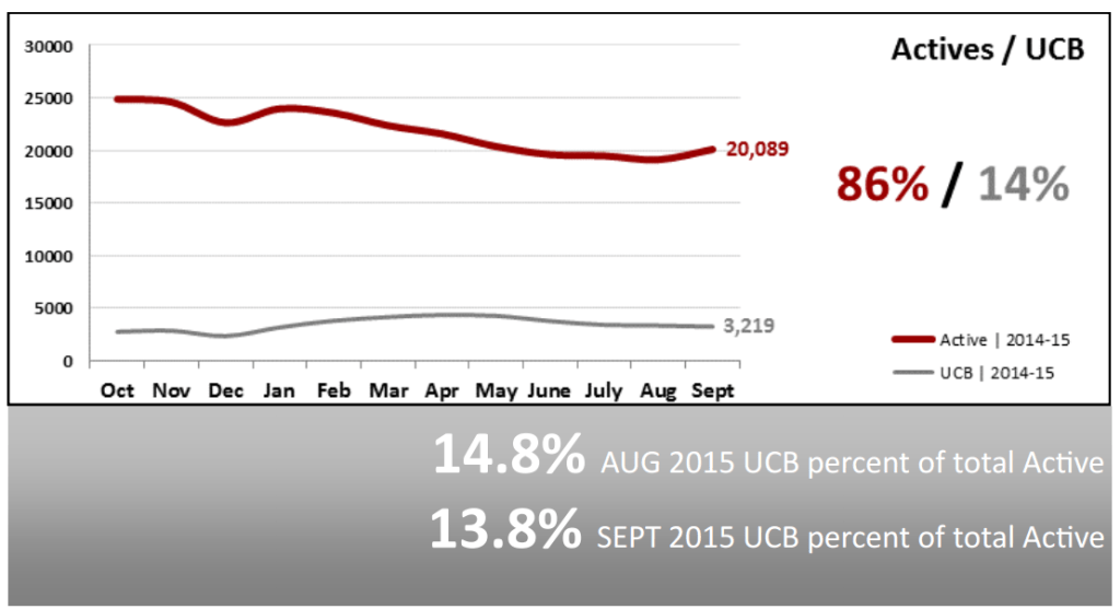 Real Estate Market Statistics October 2015 - Actives vs UCB