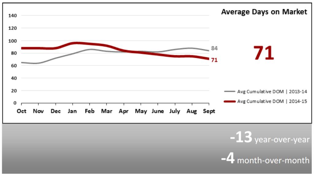 Real Estate Market Statistics October 2015 - Average Days on Market