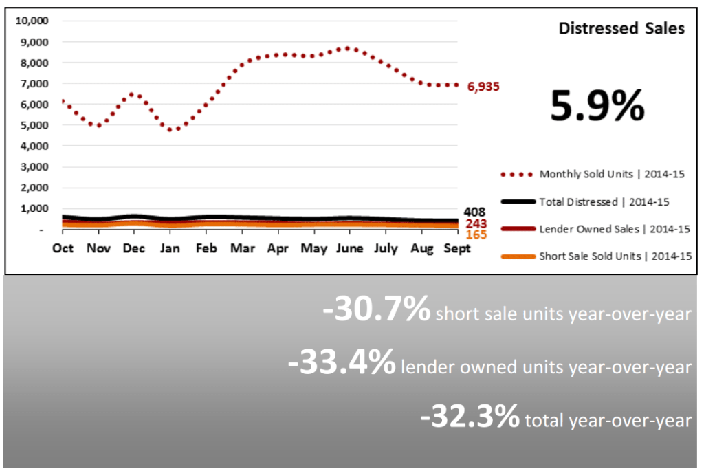 Real Estate Market Statistics October 2015 - Distressed Sales