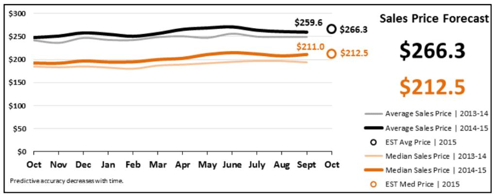 Real Estate Market Statistics October 2015 - Sales Price Forecast