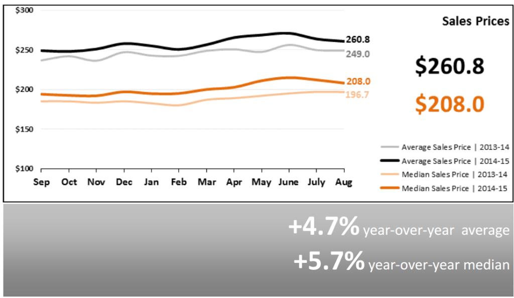 Real Estate Market Statistics September 2015 Phoenix Arizona Sales Prices