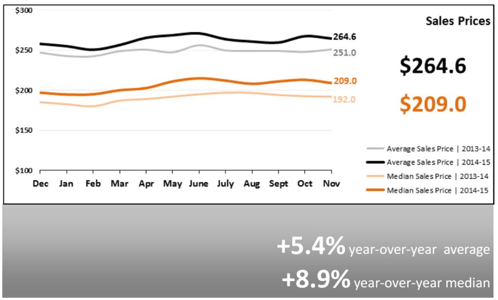 Real Estate Market Statistics December 2015 Phoenix Sales Prices