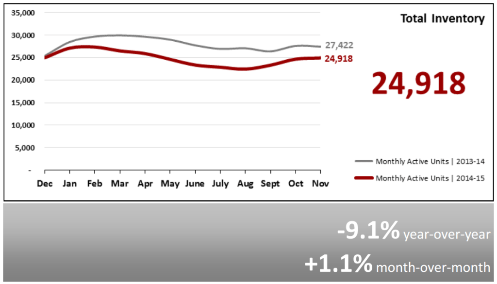 Real Estate Market Statistics December 2015 Phoenix Total Inventory