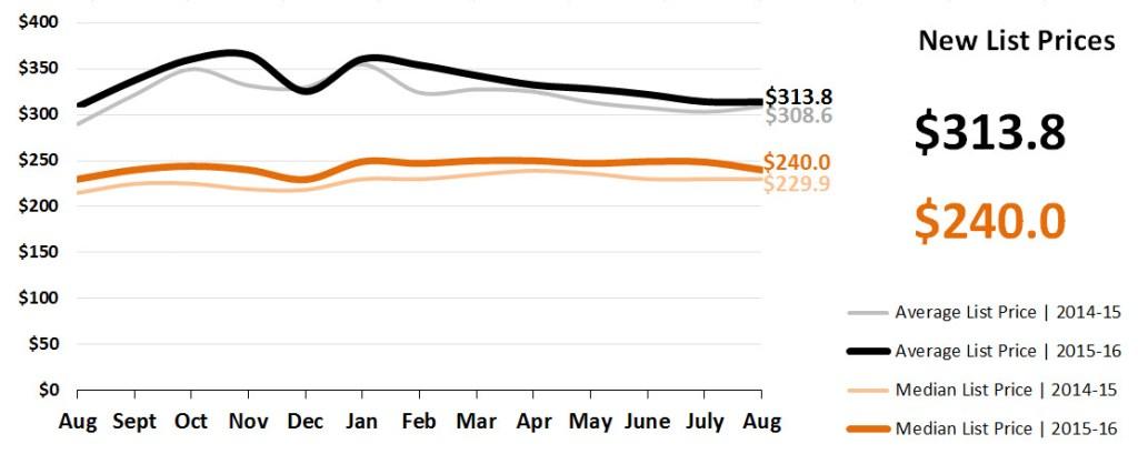 Real Estate Market Statistics September 2016 Phoenix - New List Prices
