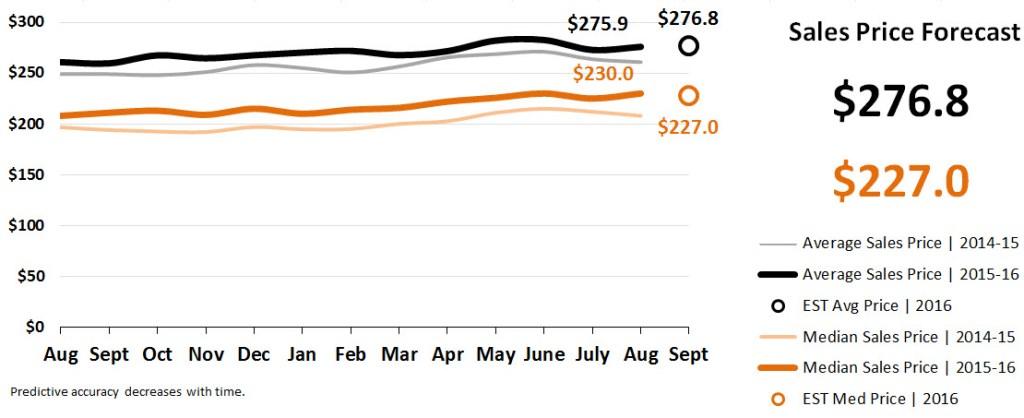 Real Estate Market Statistics September 2016 Phoenix - Sales Price Forecast