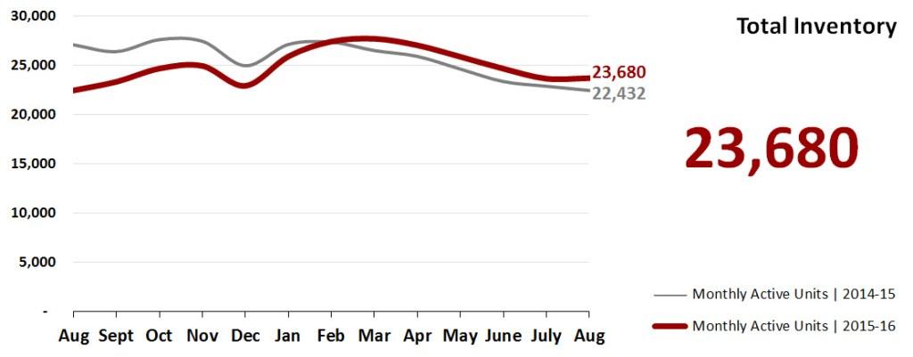 Real Estate Market Statistics September 2016 Phoenix - Total Inventory