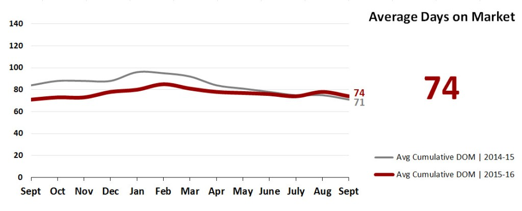 Real Estate Market Statistics October 2016 Phoenix - Average Days On Market