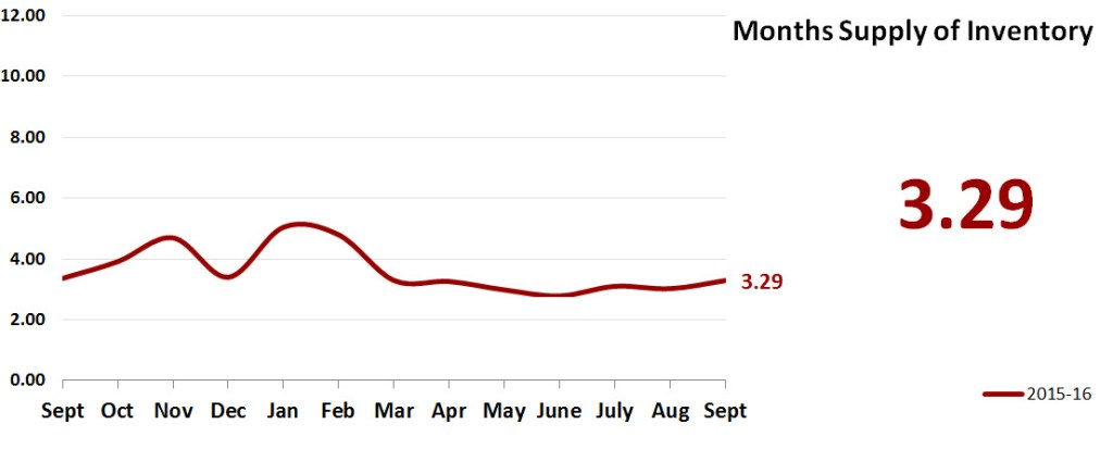 Real Estate Market Statistics October 2016 Phoenix - Months Supply Of Inventory