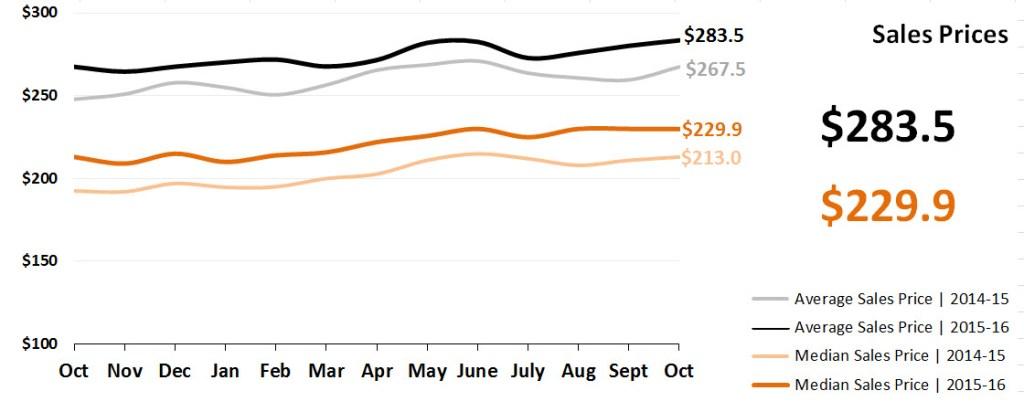 Real Estate Market Statistics November 2016 Phoenix - Sales Prices