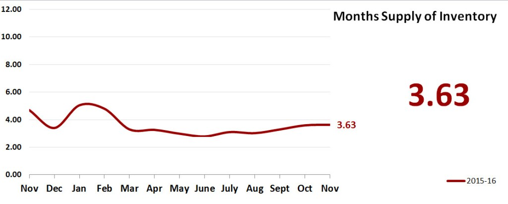 Real Estate Market Statistics January 2017 - Months Supply of Inventory