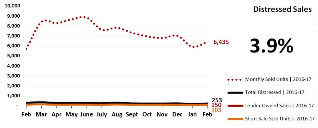 Real Estate Market Statistics March 2017 Phoenix - Distressed Sales