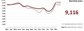 Real Estate Market Statistics April 2017 Phoenix - Monthly Sales