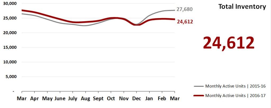 Real Estate Market Statistics April 2017 Phoenix - Total Inventory