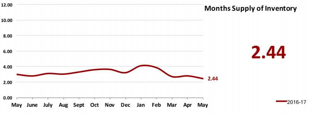 Real Estate Market Statistics June 2017 Phoenix - Months Supply of Inventory