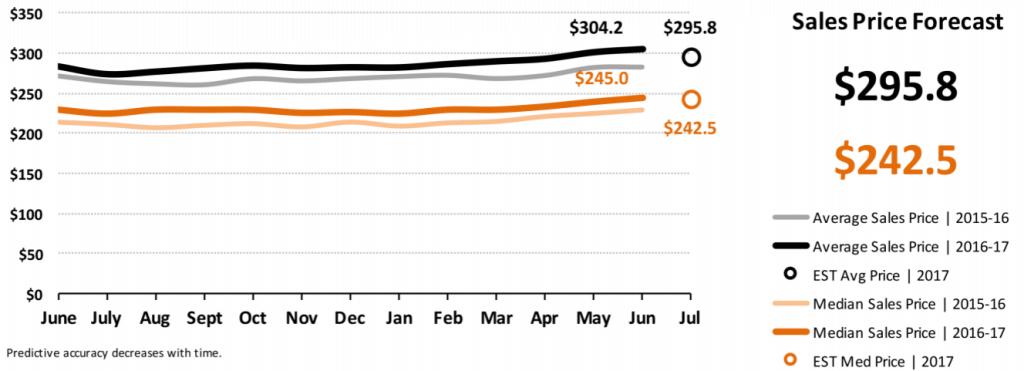 Real Estate Market Statistics July 2017 Phoenix - Sales Price Forecast