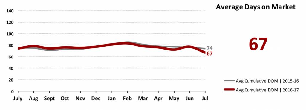 Real Estate Market Statistics August 2017 Phoenix - Average days on market