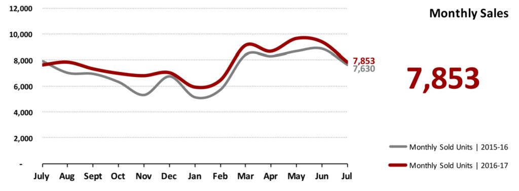 Real Estate Market Statistics August 2017 Phoenix - Monthly Sales