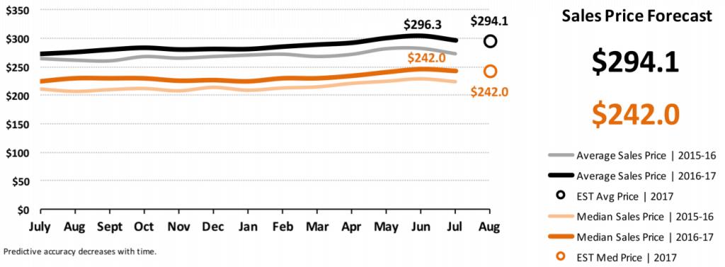 Real Estate Market Statistics August 2017 Phoenix - sale price forecast