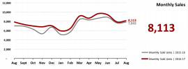 Real Estate Market Statistics September 2017 Phoenix - Monthly Sales