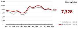 Real Estate Market Statistics October 2017 Phoenix - Monthly Home Sales