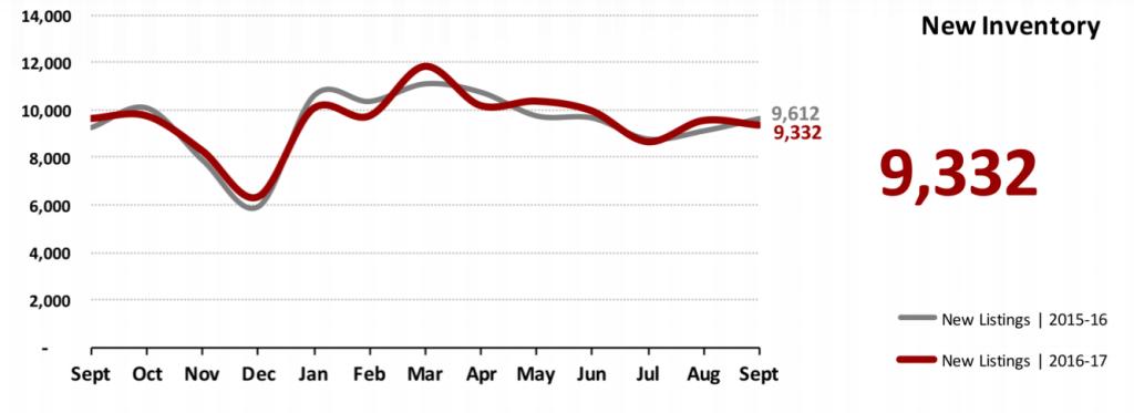 Real Estate Market Statistics October 2017 Phoenix - New Inventory