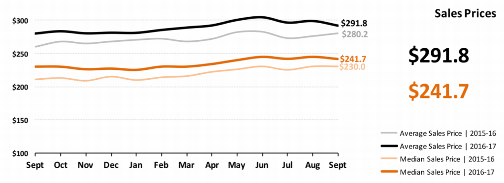 Real Estate Market Statistics October 2017 Phoenix - Sales prices