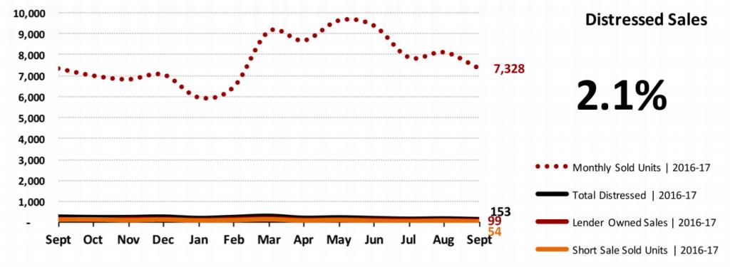 Real Estate Market Statistics October 2017 Phoenix - Distressed Sales