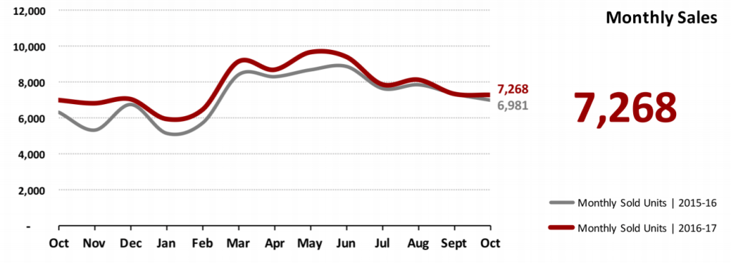 Real Estate Market Statistics November 2017 Phoenix - Monthly Sales Data