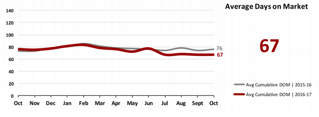 Real Estate Market Statistics November 2017 Phoenix - Average Days on Market