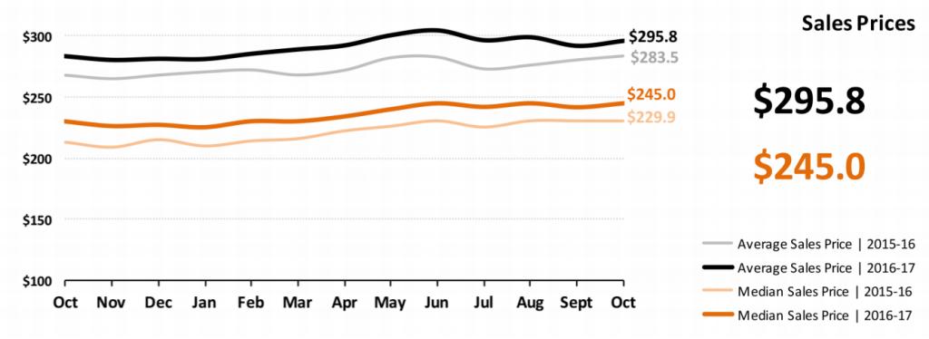 Real Estate Market Statistics November 2017 Phoenix - Sales Prices