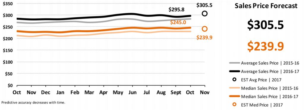 Real Estate Market Statistics November 2017 Phoenix - Sales Price Forecast