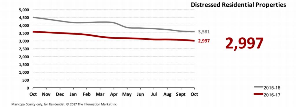 Real Estate Market Statistics November 2017 Phoenix - Foreclosures Pending