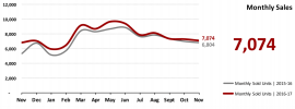 Real Estate Market Statistics December 2017 Phoenix - Monthly Sales