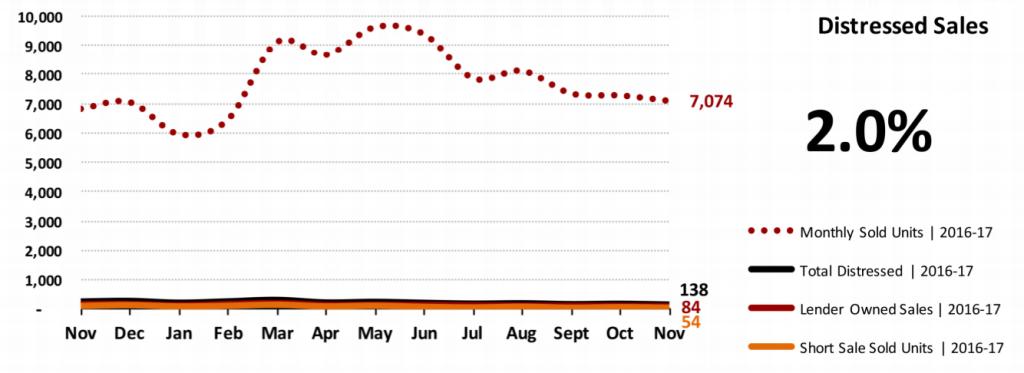 Real Estate Market Statistics December 2017 Phoenix - Distressed Sales