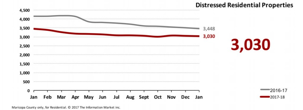 Real Estate Market Statistics January 2018 Phoenix - Foreclosures Pending