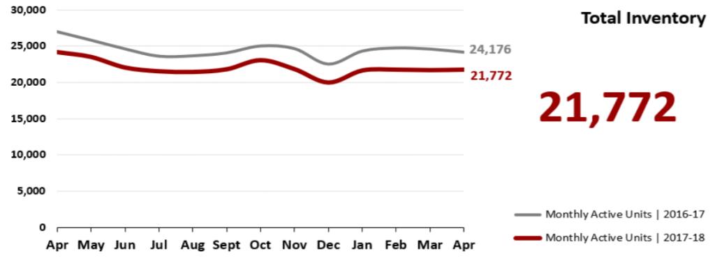 Real Estate Market Statistics April 2018 Phoenix - Total Inventory