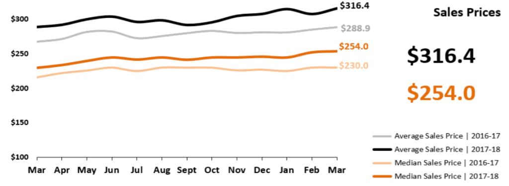 Real Estate Market Statistics April 2018 Phoenix - Sales Prices